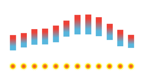 Braga Temperature Average